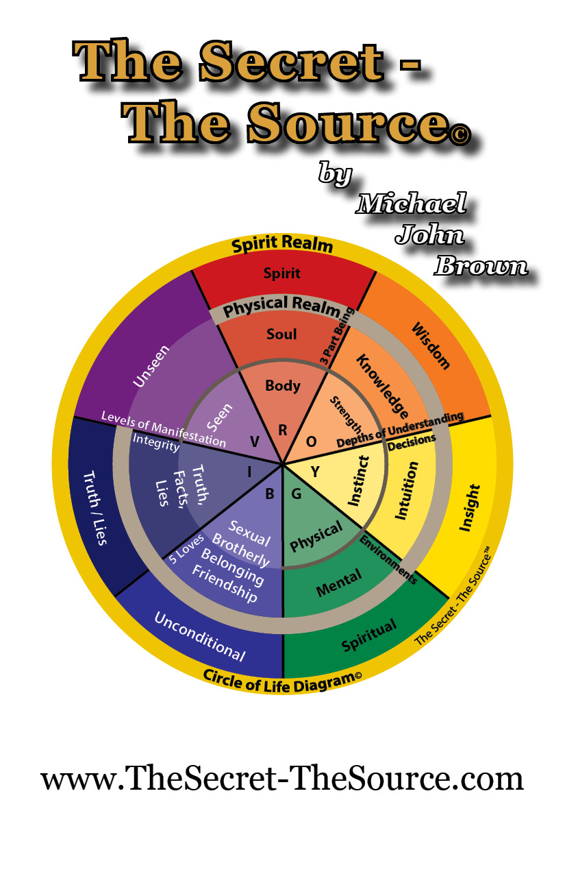 diagram of life circle of life diagram – the secret – the source